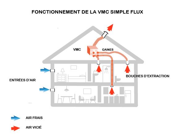 la ventilation m canique control e ou vmc simple flux. Black Bedroom Furniture Sets. Home Design Ideas